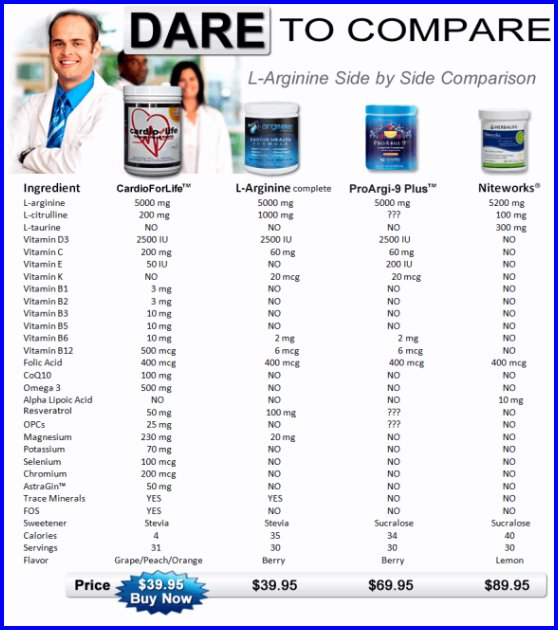 Compare Top Arginine Drinks