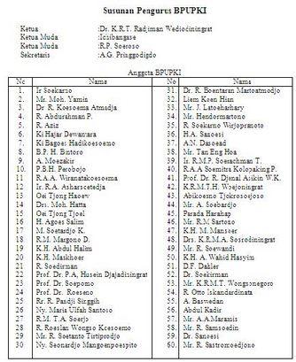 Jumlah Anggota BPUPKI dan PPKI