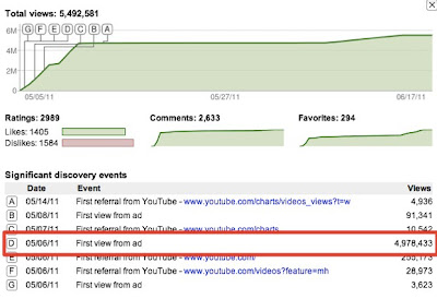 YouTube video statistics
