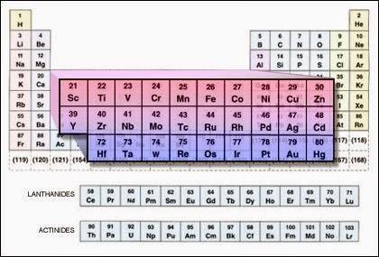 Periodic table spm transition elements transition elements urtaz Choice Image