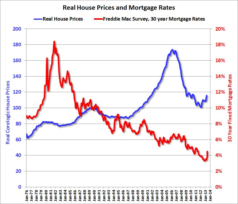 Calculated risk house prices and mortgage rates