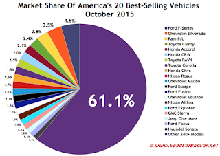 USA best selling autos market share chart October 2015
