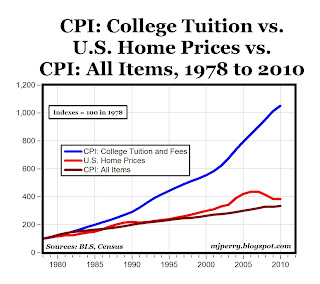 graph of tuition increases