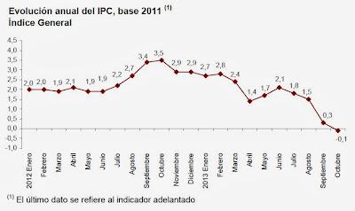 inflación anual estimada del IPC en octubre de 2013