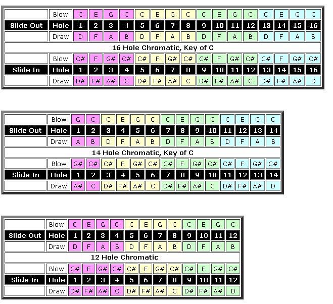 Harmonica chromatic harmonica tabs : Blogspot của Cộng đồng Harmonica Việt Nam (H4U) | Harmonica Tabs ...