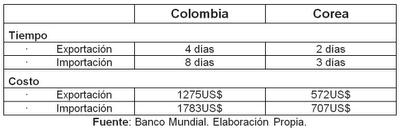 Duración y costos de la exportación e importación en Colombia y Corea