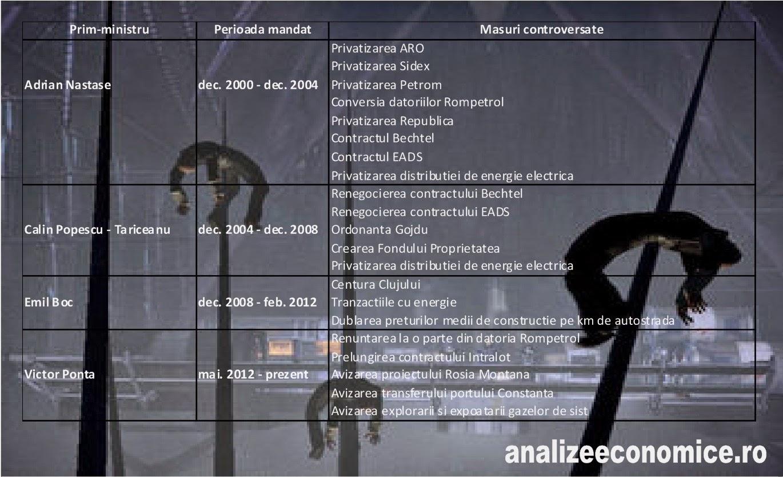 Top 10 cele mai mari țepe date de guvernele din 2000 încoace