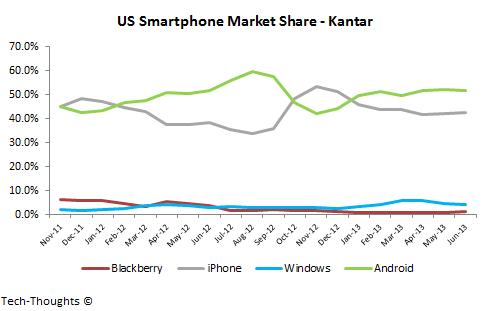 Kantar US Smartphone Market Share