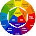 Genómica perceptual, sinestesia, significado de los colores en nuestras vidas, cromaterapia, sonidos y colores, los mnemonistas, el arkegrama
