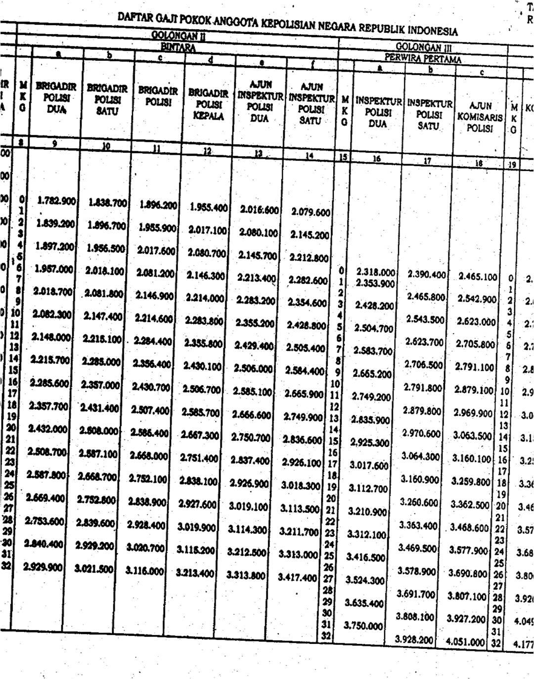 Bagi yang kurang jelas ini tabel setelah di zoom