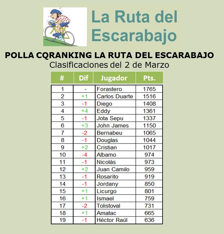 COMENTARIOS A LA POLLA CQRANKING 2014 - Página 4 2+Marzo