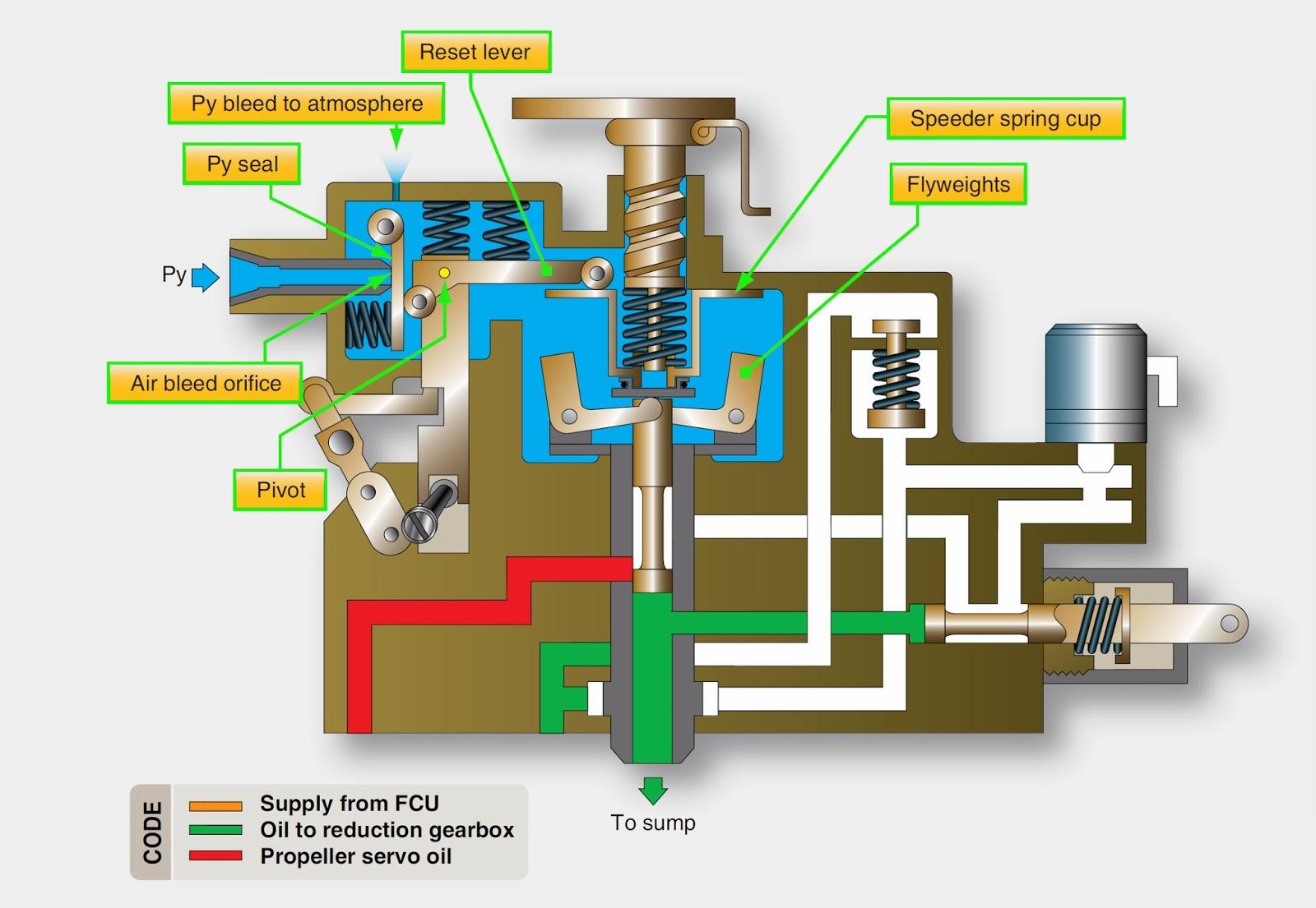 pt6 engine diagram propeller engine diagram wiring diagram
