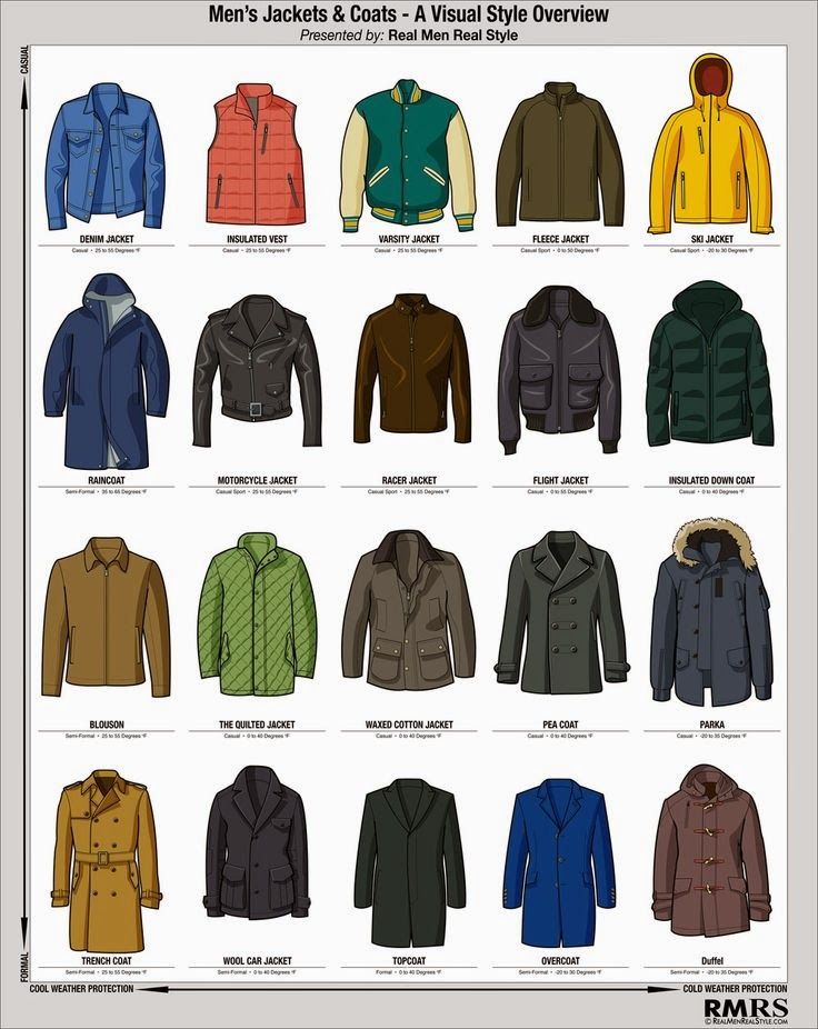 Men's Jackets & Coats -A visual Style Overview