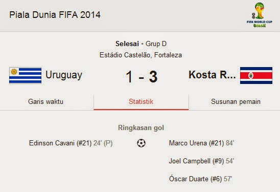 Hasil Pertandingan Uruguay VS Kosta Rika Piala Dunia 2014