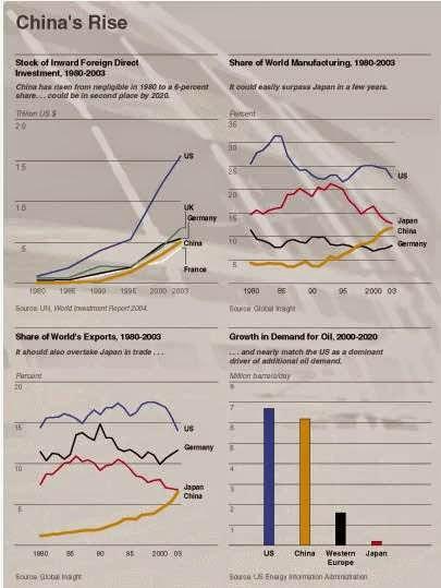 Grafik Pertumbuhan Ekonomi China