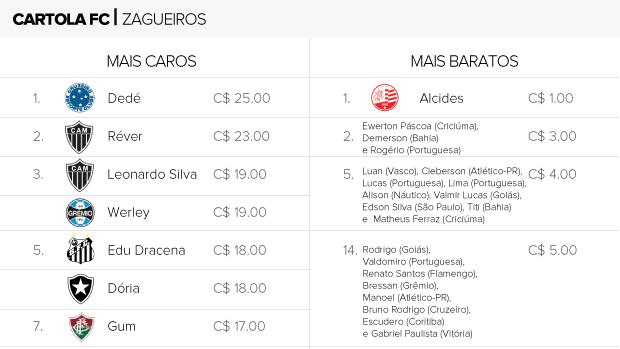 Quais as melhores opções para sua zaga no Cartola FC