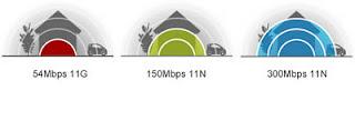 TP LINK TL-WR841ND Kecepatan dan Jangkauan Wireless N