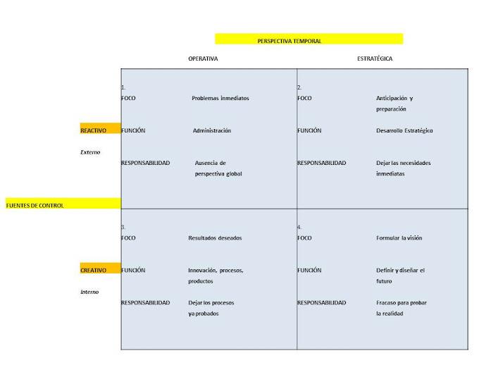 ESQUEMA 34. Matriz perspectiva temporal/fuentes de control