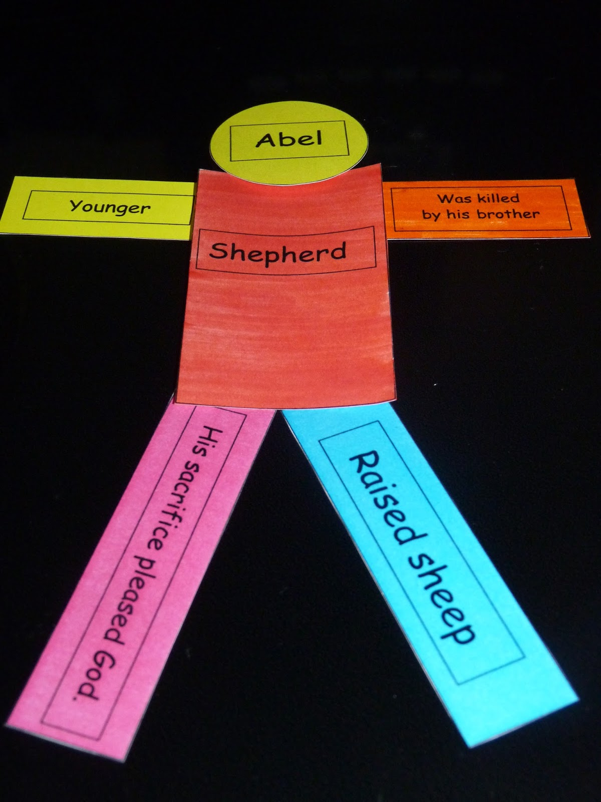 Cain and abel craft ideas -  Do To Help Us Remember What Jobs They Each Had Is To Use The Word Crops With Cain That Is A Little Bit Helpful As They Both Begin With The K Sound