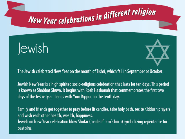 New Year Celebrations in Jewish Religion