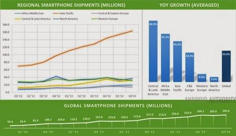 Thị trường Android đi về đâu?