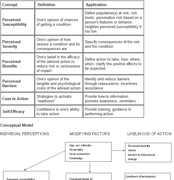 responsible sexual health behavior and the transtheoretical model Preventing risky sexual health behavior  preventing risky sexual health behavior in adolescents has  theory of planned behavior transtheoretical model.