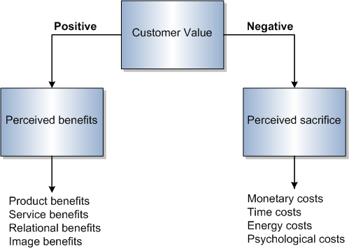 creating customer value Good value proposition examples it's tough to find perfect value proposition examples probably because it's hard to create a great one i find flaws or room for improvement with most value propositions i came across.