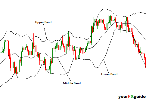 Bollinger bands stocks
