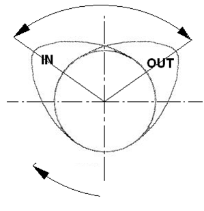 Jarak antara cam lobe disebut lobe separation angle