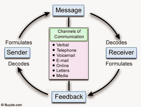 a description of a communication system as any type of communication involving a message sender chan Term: speech communication is a diverse discipline involving a range of behaviors and situations the common thread connecting all of these behaviors and situations is definition: human symbolic interaction.