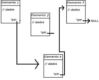 Como ser programador C