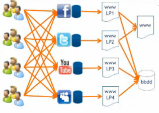 Todos participamos a crear una nueva burbuja la de la web 2.0
