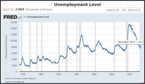 Number of people unemployed in the US