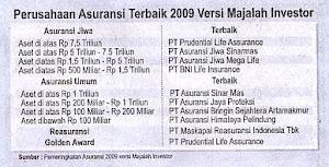 Asuransi Terbaik Indonesia