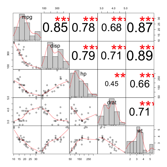 More on exploring correlations in r r bloggers for Correlation coefficient r table