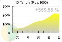 Pergerakan harga emas 4.25gr/dinar 10 tahun (2002-2012)