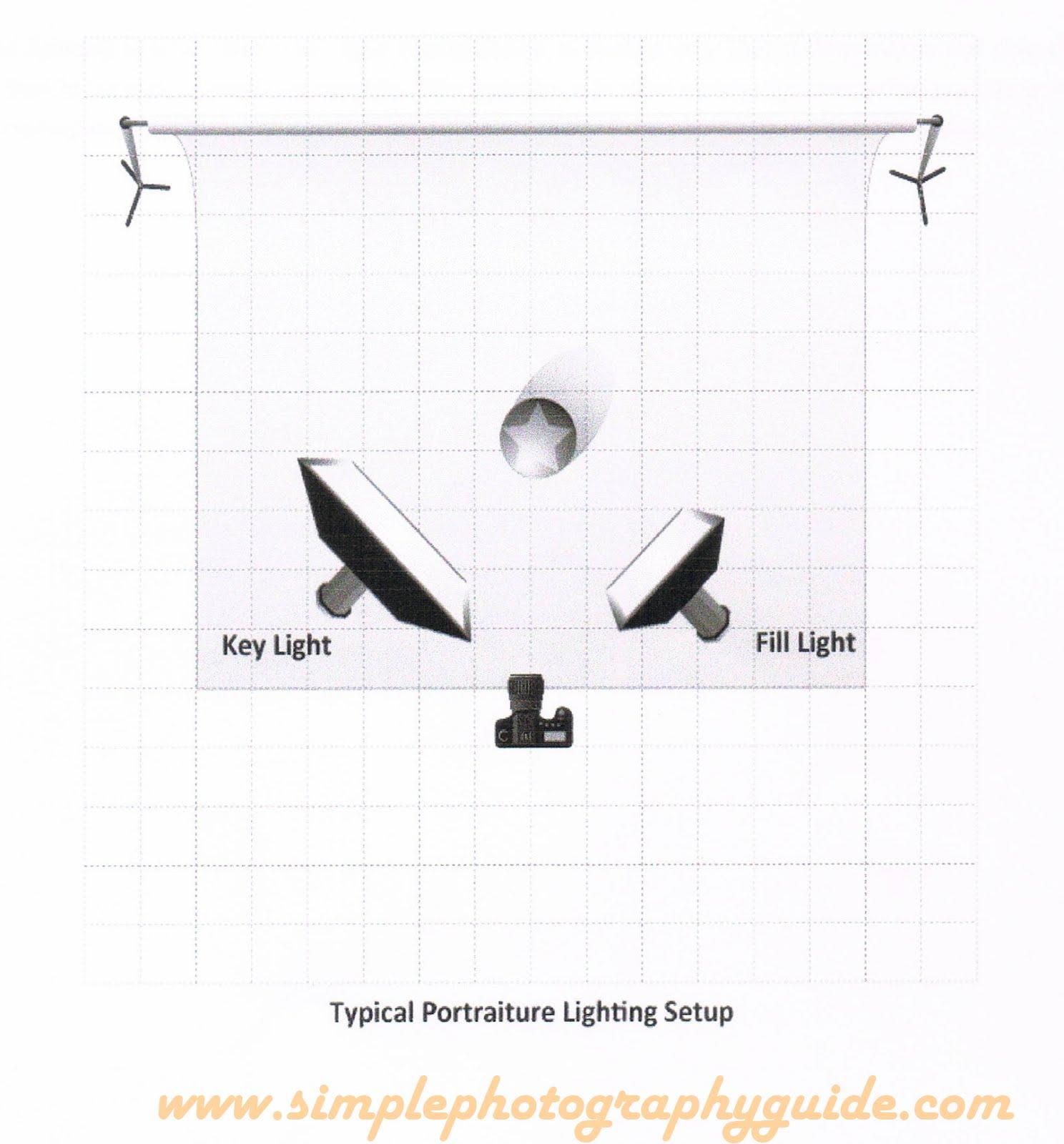 Simple Photography Guide: Basic Portraiture Setup, Broad
