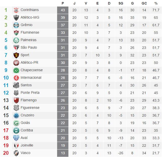 A tabela com a classificação do Brasileirão 2015 após a 20ª rodada