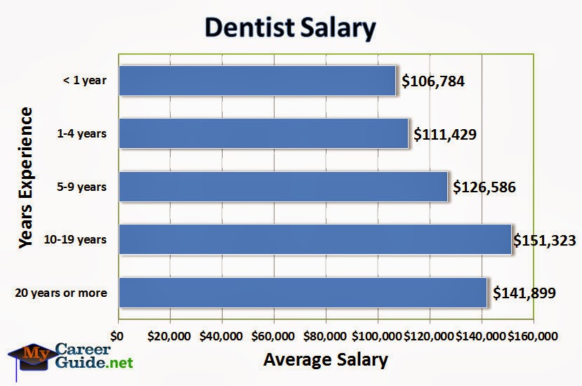 3 to 1 odds payscale dentist
