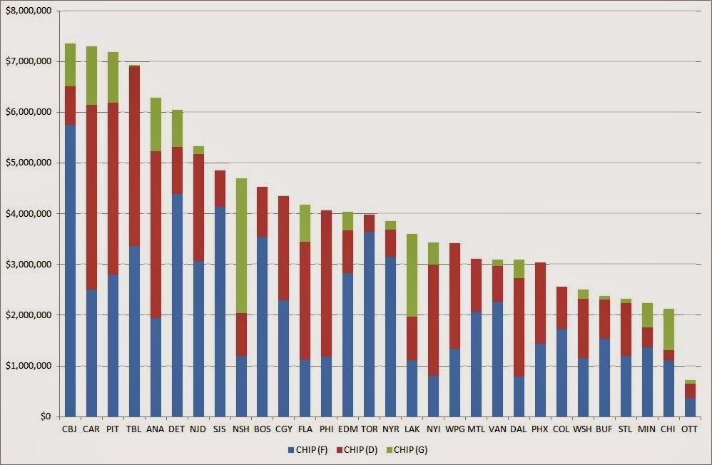 Springing Malik: NHL man-games lost and CHIP analysis - mid-season ...