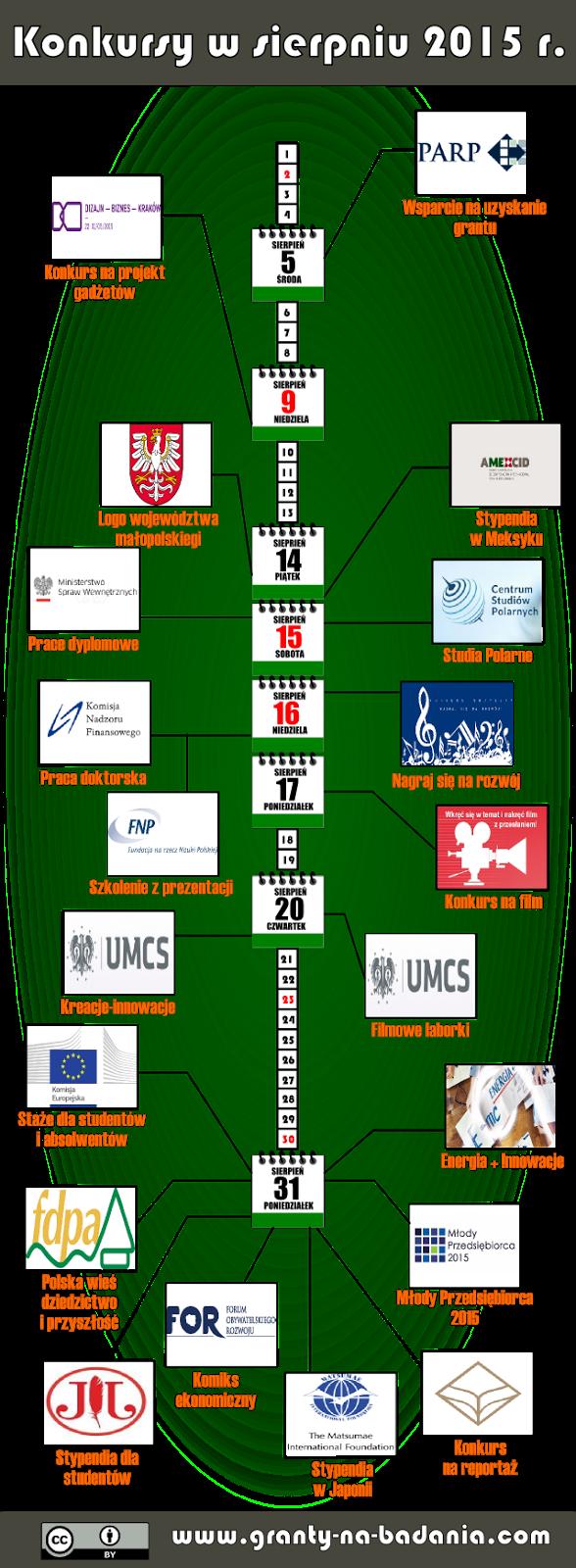 Wykaz konkursów na granty i stypendia (sierpień 2015 r.)