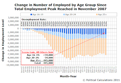 Change in Number of Employed by Age Group Since Total Employment Peak Reached in November 2007, as of June 2011