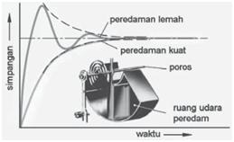 Pola penyimpangan jarum meter analog