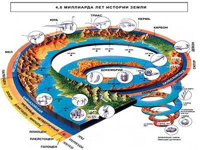 Хронологія еволюції