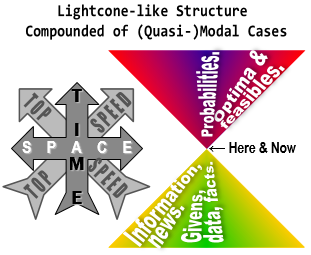 Lightcone-like Structure Compounded of (Quasi-)Modal Cases