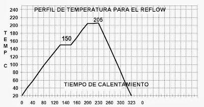 Grafica de la variación de temperatura para el correctoo trabajo en reflow