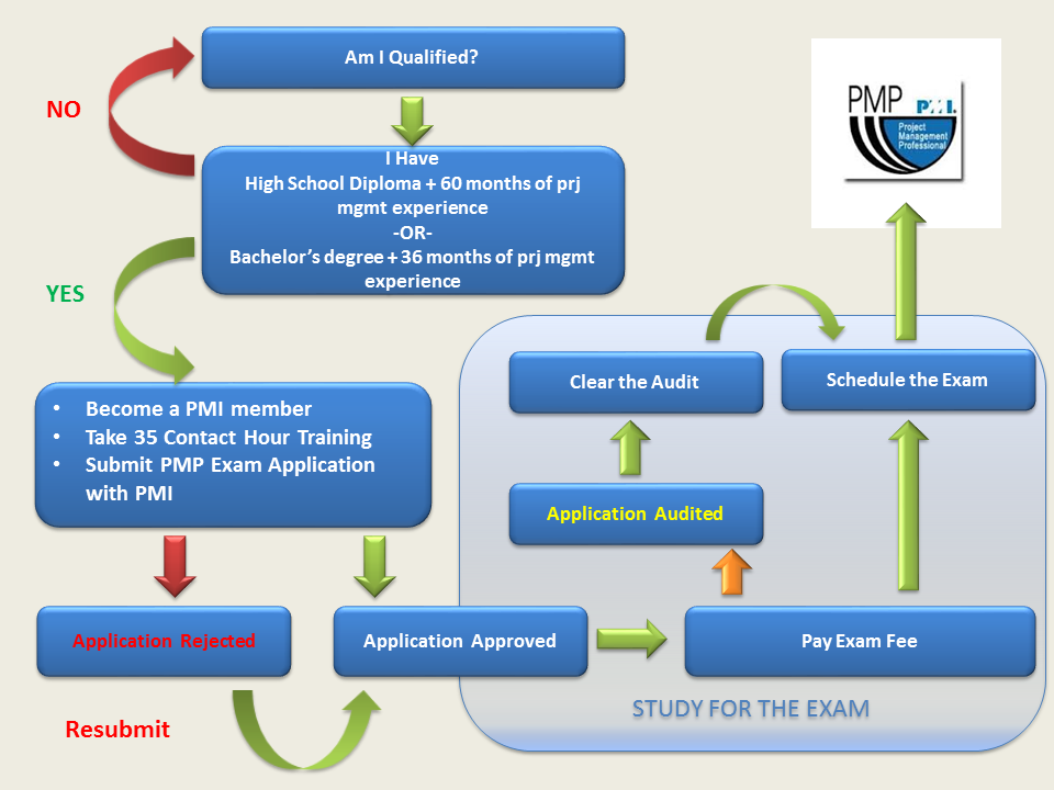 August December 2014 Pmp Paper Based Testing Exam Dates In Abuja