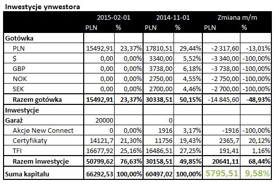 inwestycje styczeń 2015