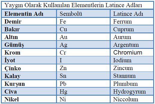 elementlerin sembolleri