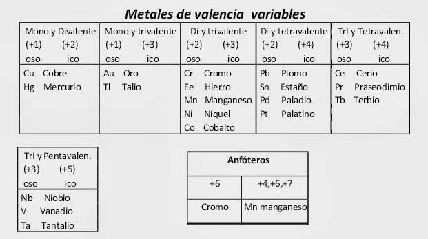 Quimica 2015 metales de valencia variable urtaz Image collections